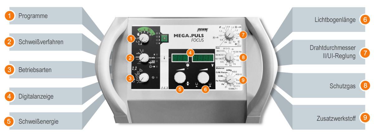 Das Bedienkonzept der MEGA.PULS FOCUS des Schweißgeräte Herstellers REHM Schweißtechnik