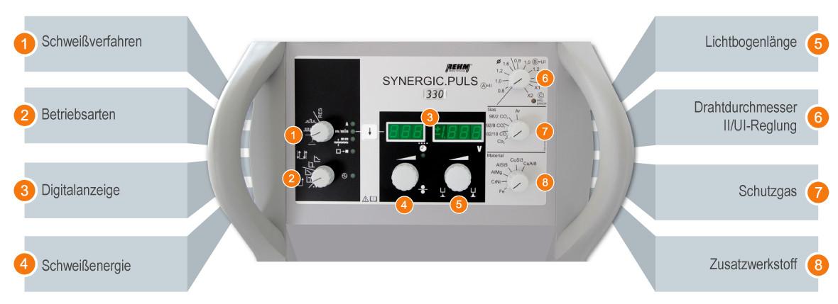 Das Bedienkonzept der SYNERGIC.PULS des Schweißgeräte Herstellers REHM Schweißtechnik